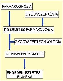 parazita gyógyszeres besorolás)