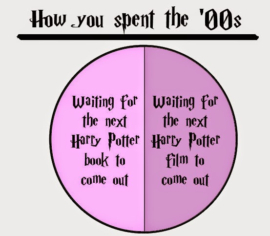 Harry Potter szótár