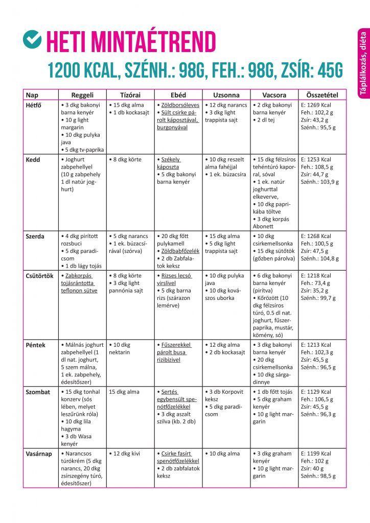 napos méregtelenítő diéta kiegészítése listája)