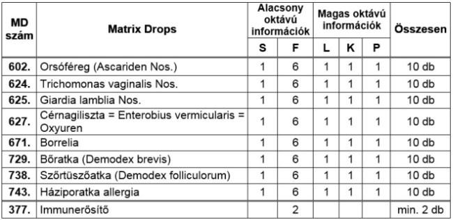 mennyi enterobiosis