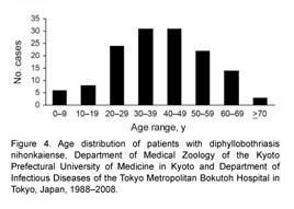 helminth invázió diftillobothriasis